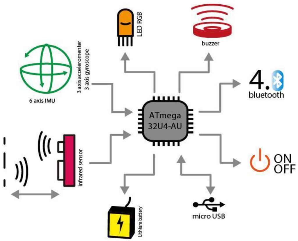 Sensors   April 2016 - Browse Articles
