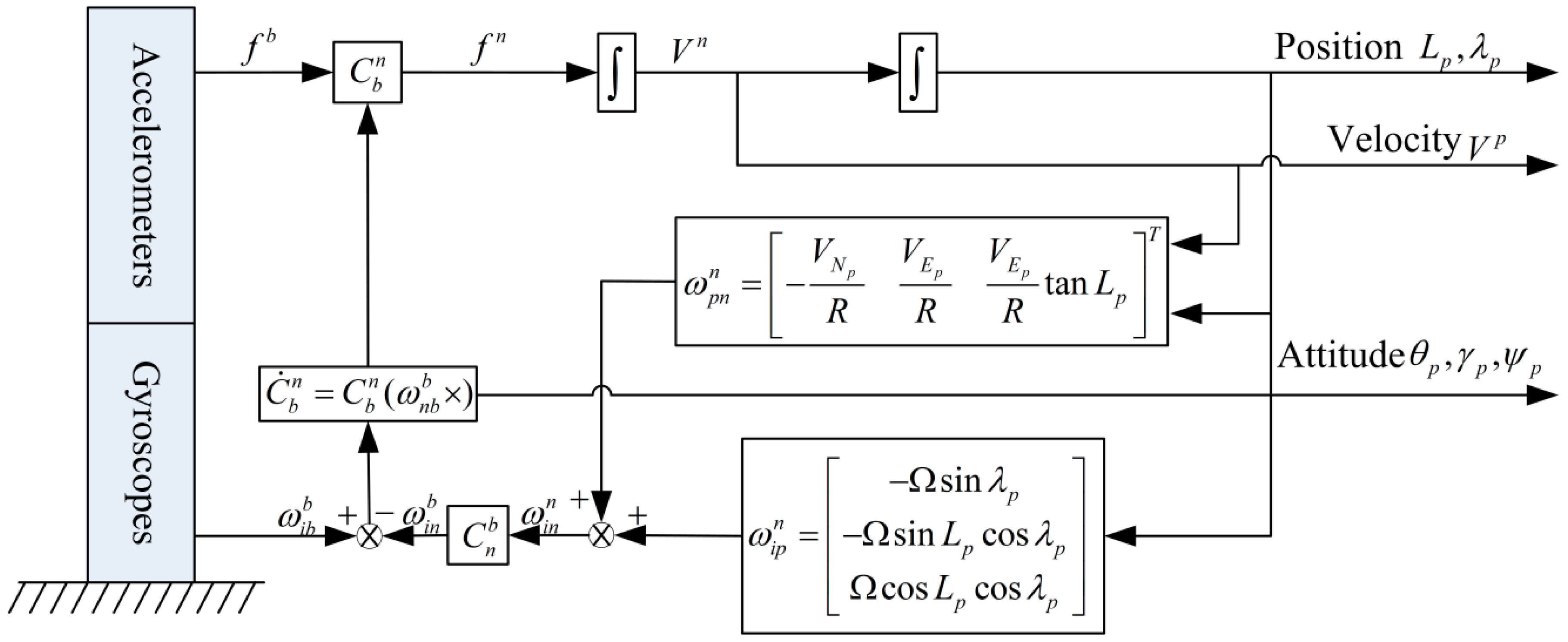 Sensors | Free Full-Text | An Improved Alignment Method for
