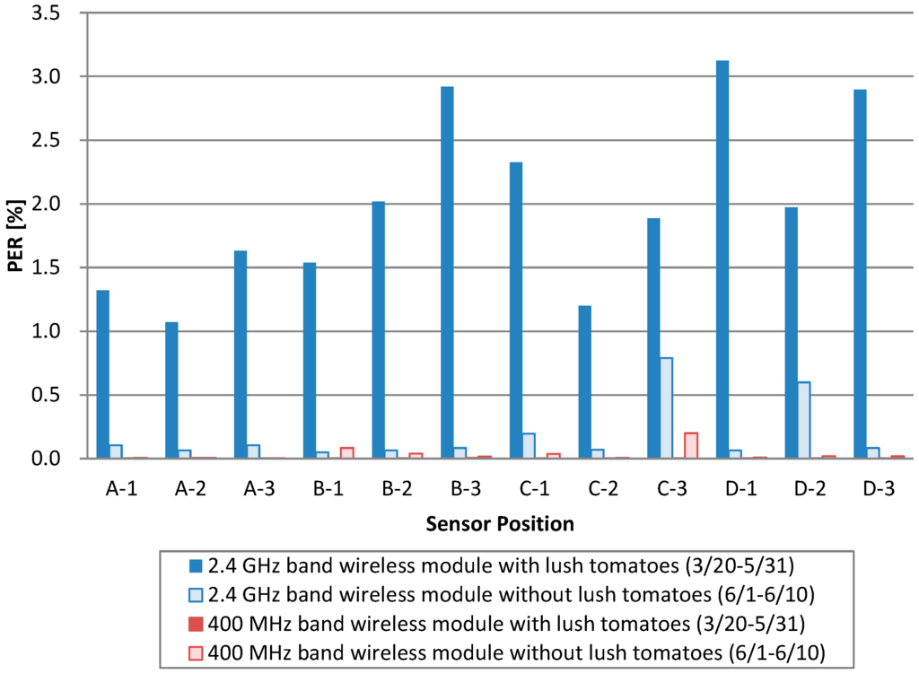 ieee research papers on wireless communication Ieee transactions on wireless communications, accepted for publication 1  and low-power communication in this paper, using detailed models of typical ir-uwb .
