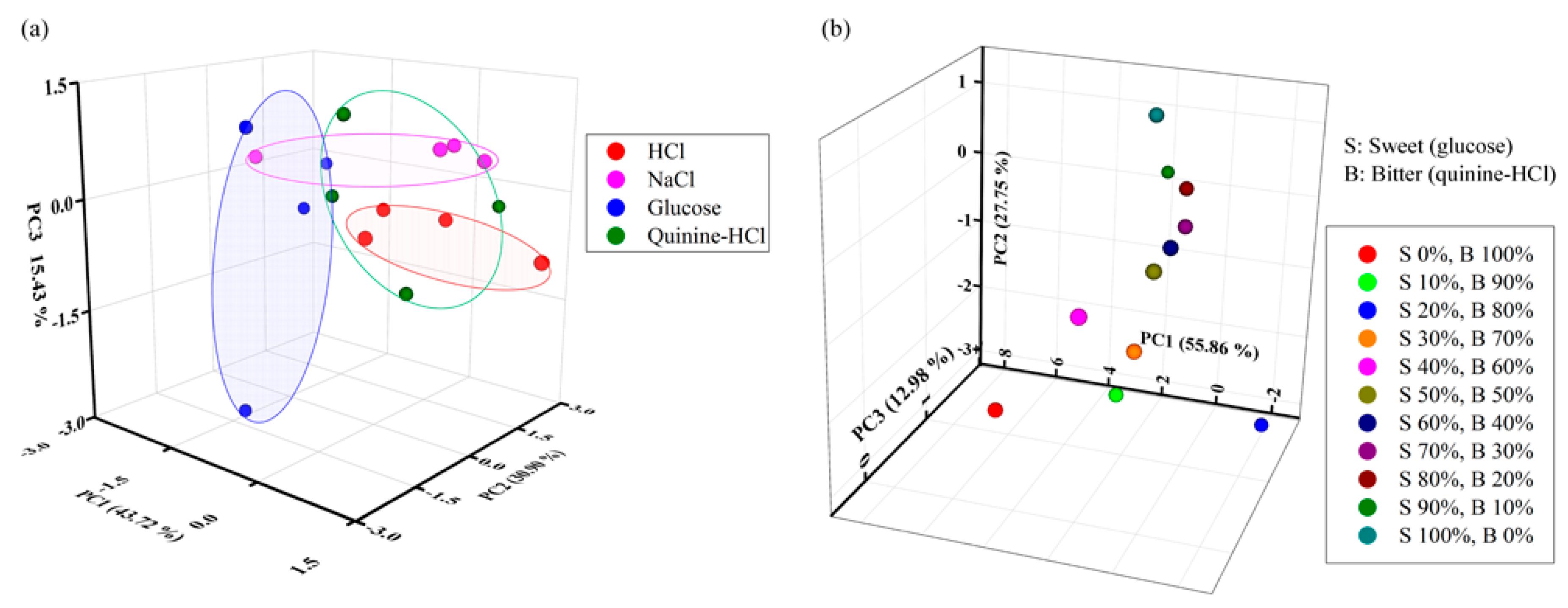 monosodium glutamate research paper pdf