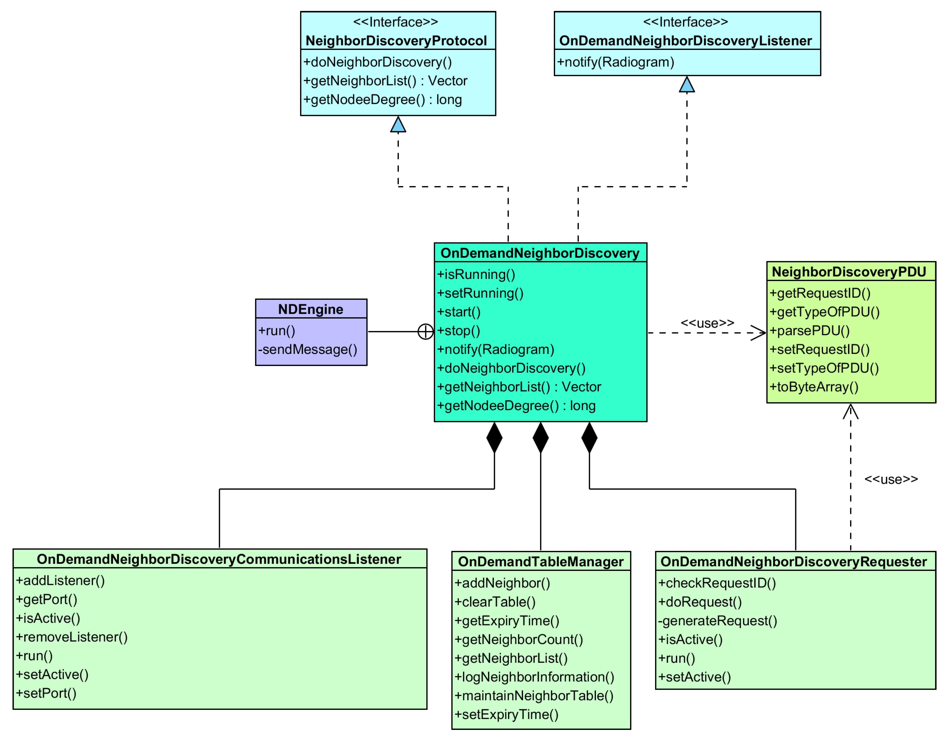 Sensors   Free Full-Text   Communication Range Dynamics and ...
