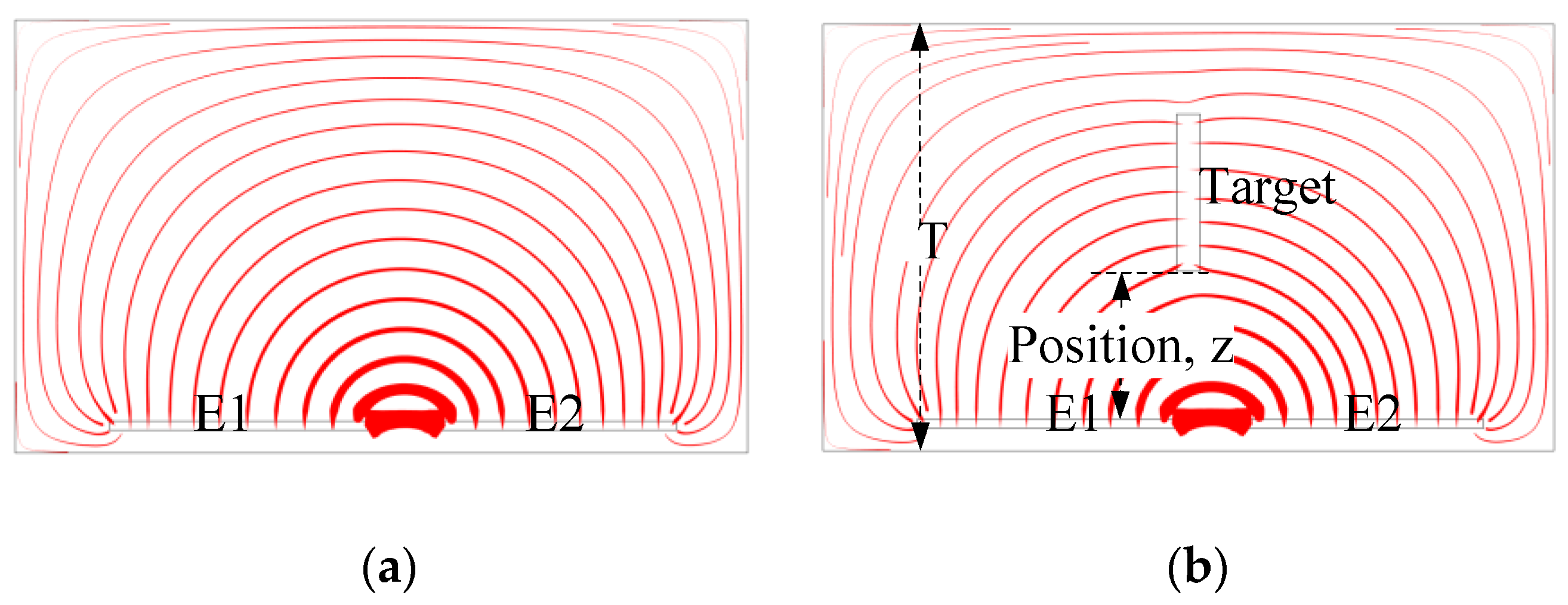 Sensors Free Full Text A Novel Method For Proximity Detection Of Capacitance Switch Circuit No