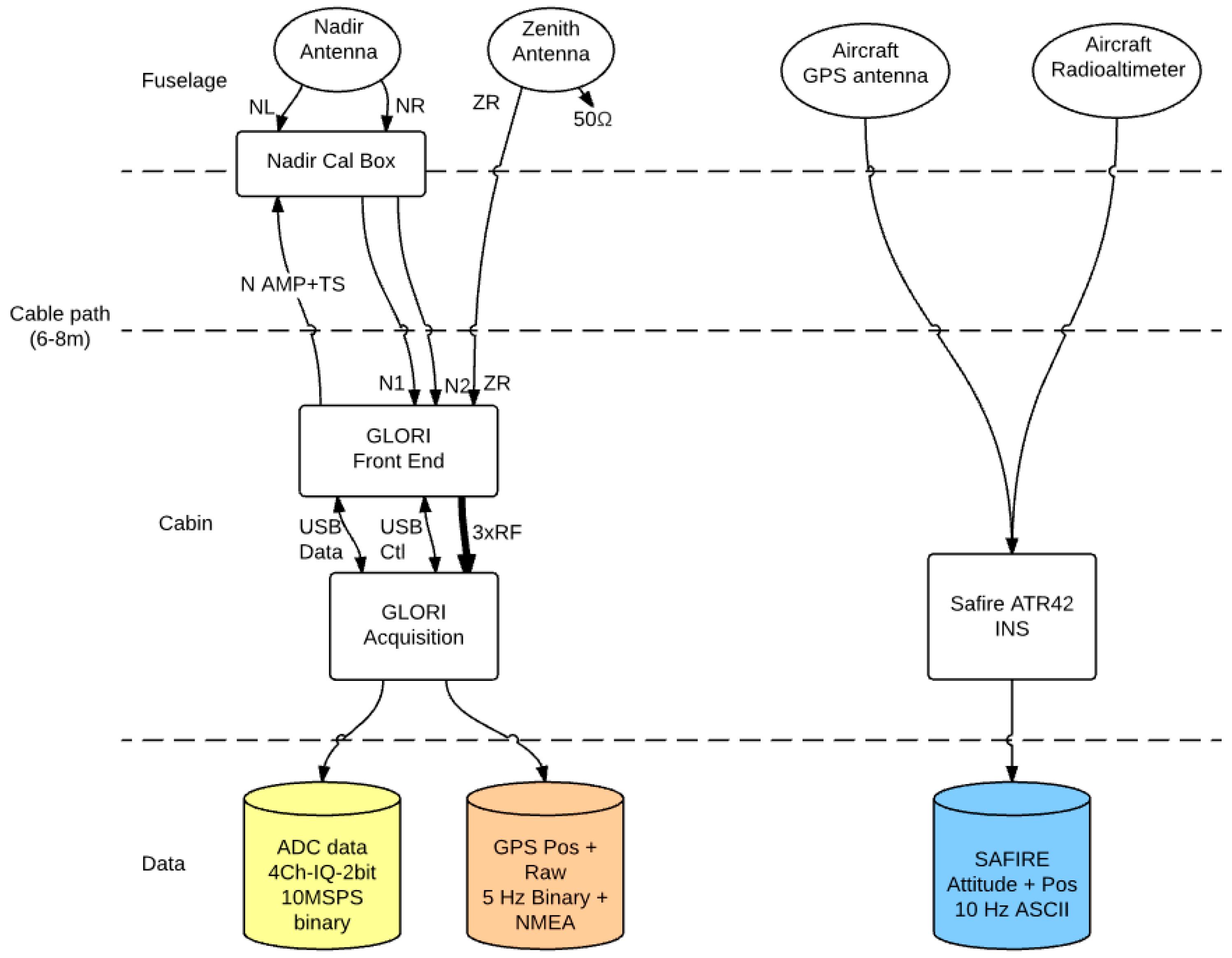 Sensors | Free Full-Text | GLORI: A GNSS-R Dual Polarization