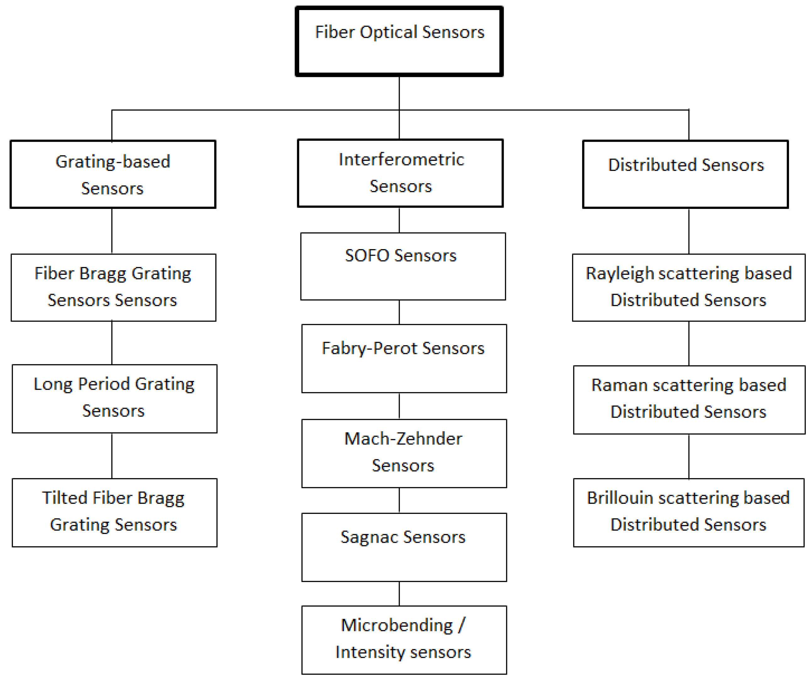 Sensors Free Full Text A Review Of Distributed Optical Fiber Optics Diagram Optic Technology And Its Role In The 16 00748 G003 1024 Figure 3 Overview Sensor Technologies