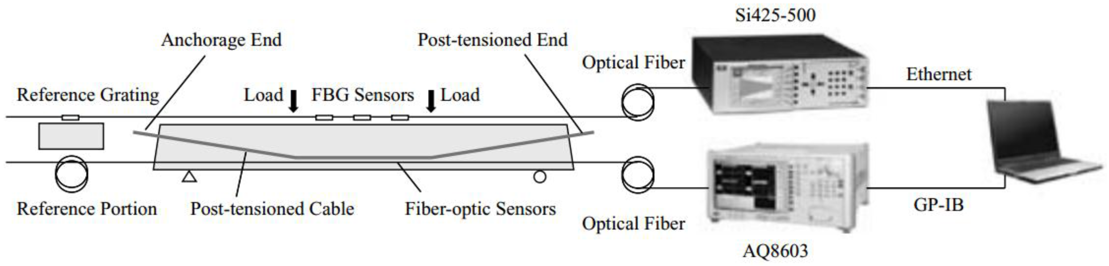 Sensors | Free Full-Text | A Review of Distributed Optical