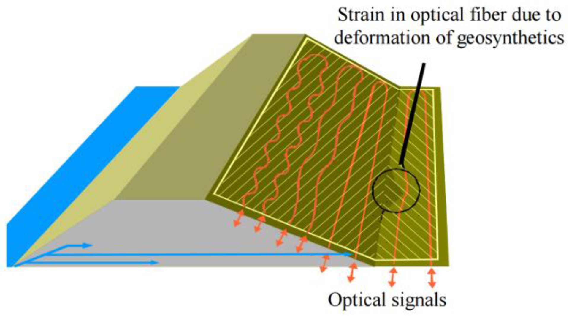Sensors Free Full Text A Review Of Distributed Optical Fiber Optics Diagram Optic Technology And Its Role In The 16 00748 G027 1024