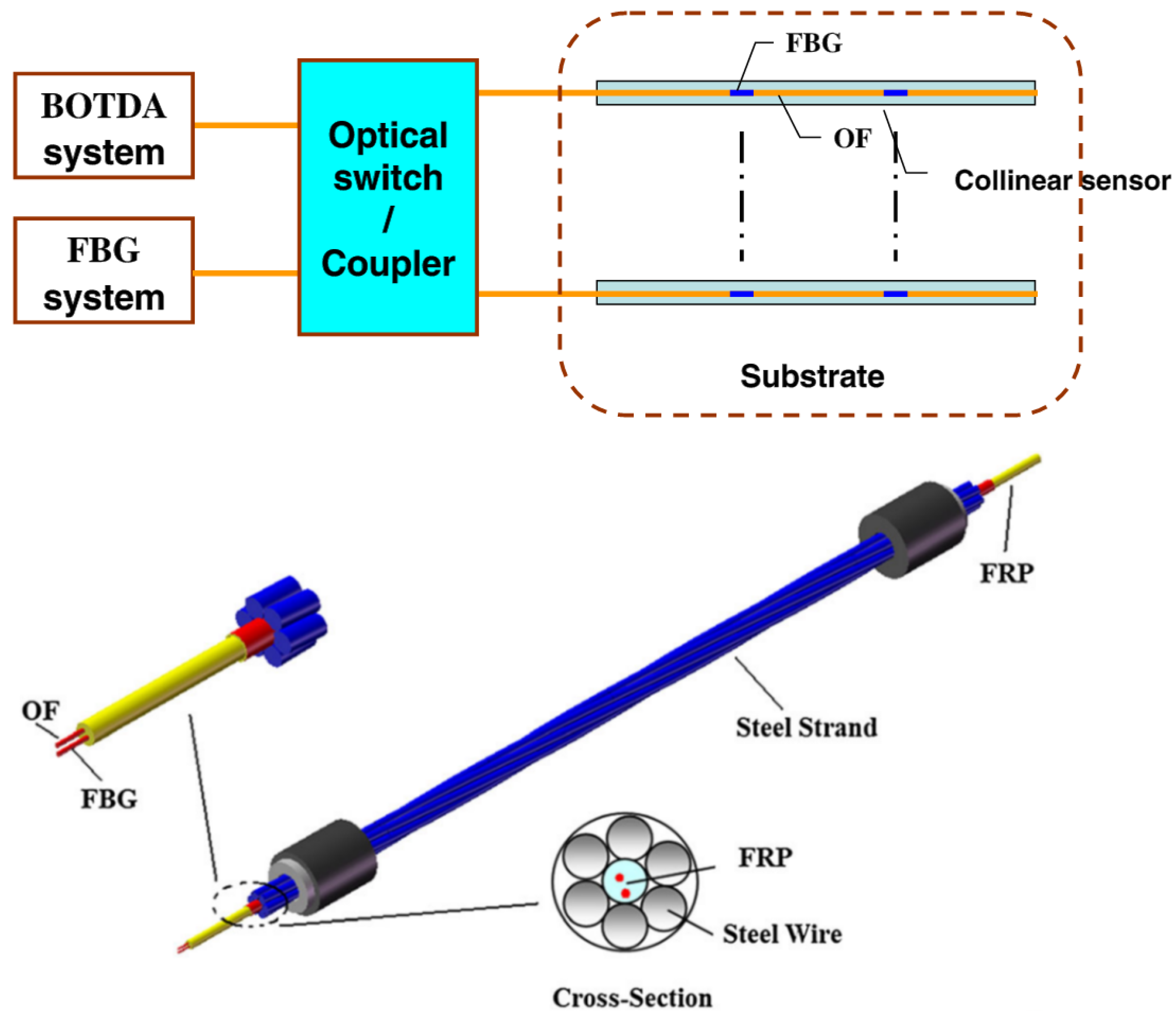 Sensors Free Full Text A Review Of Distributed Optical Fiber Optics Diagram Optic Technology And Its Role In The 16 00748 G029 1024