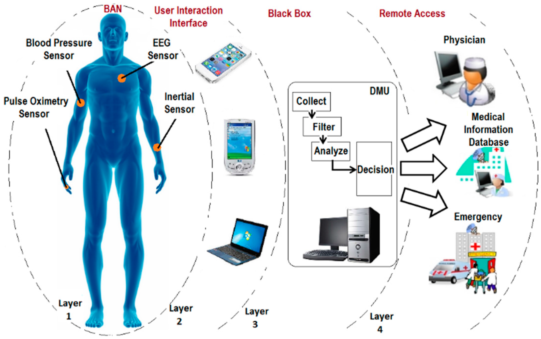 Sensors Free Full Text A Survey On Wireless Body Area