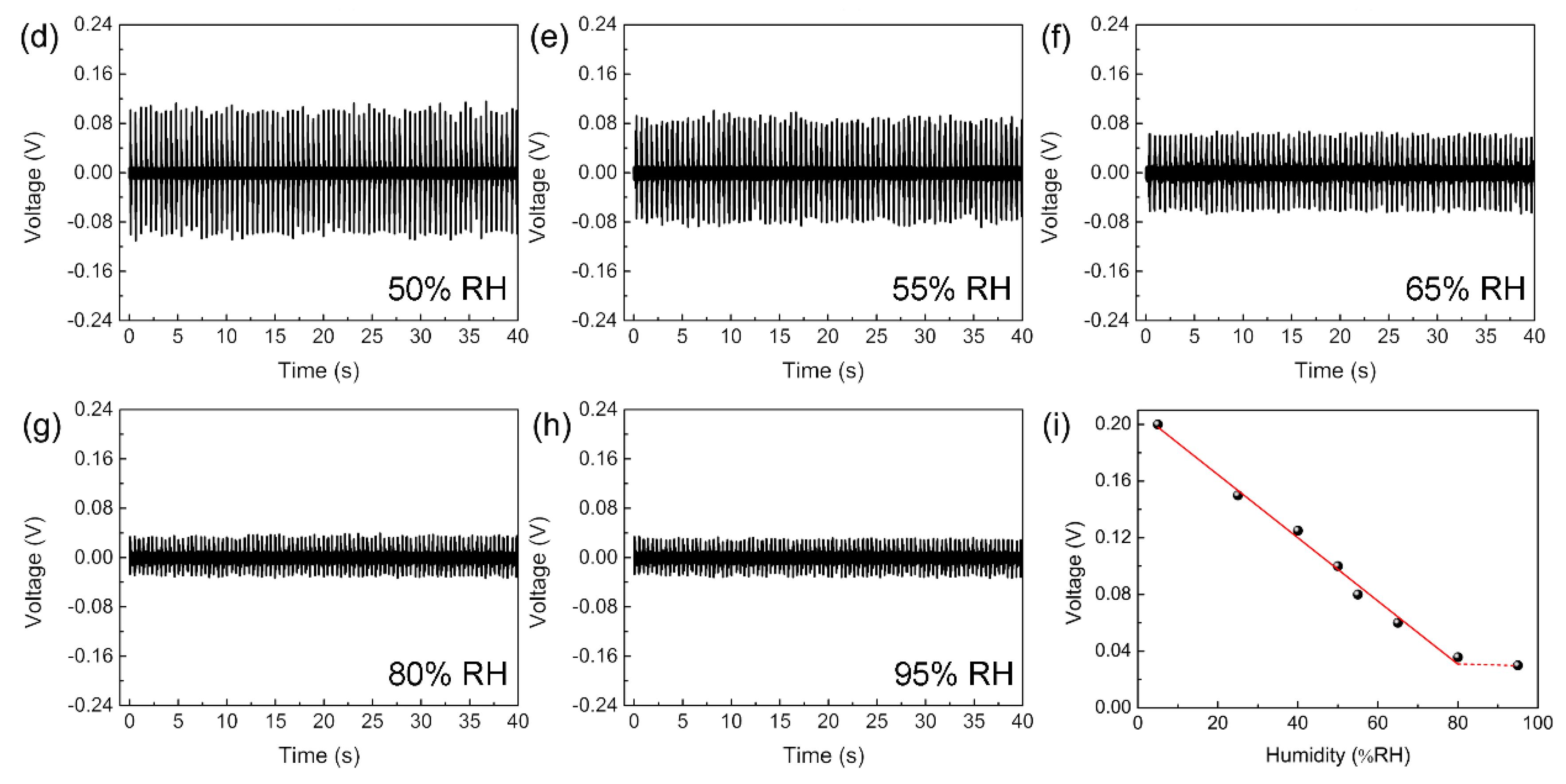 Sensors | Free Full-Text | Piezoelectric Active Humidity Sensors ...
