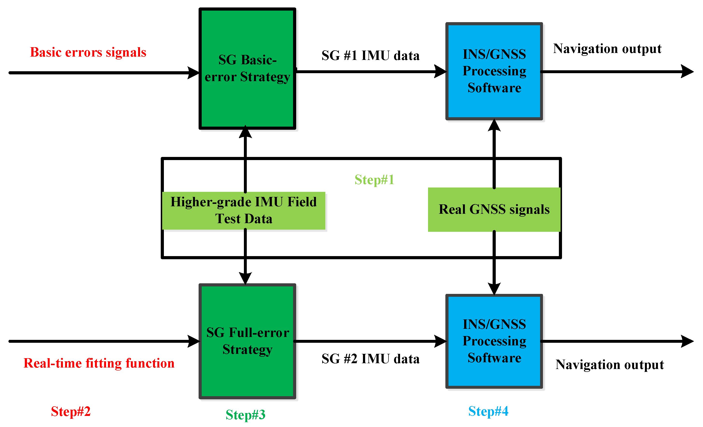 Sensors Free Full Text An Imu Evaluation Method Using