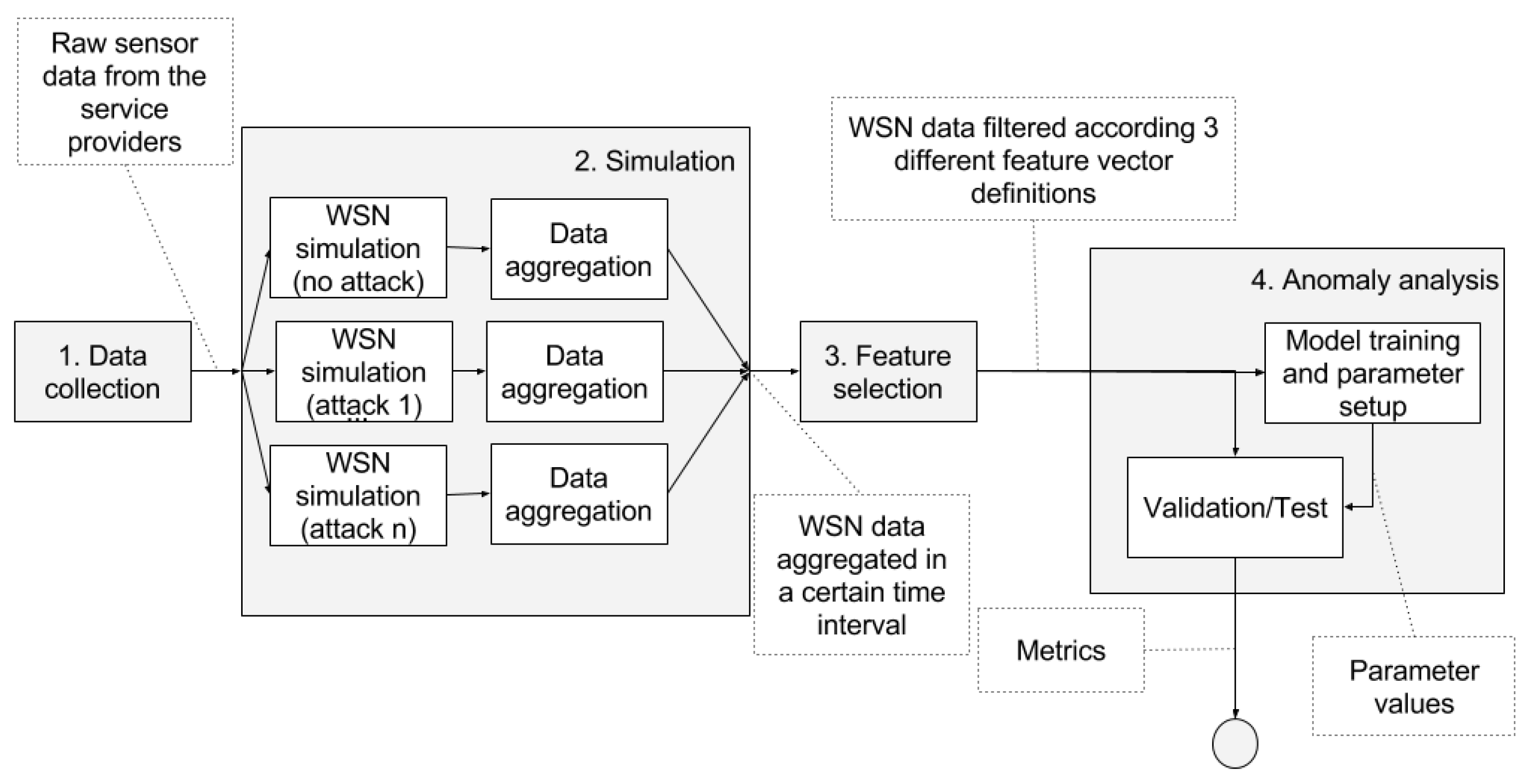 modeling attacks on wireless sensor networks Sunghyuck hong, sunho lim and jaeki song, unified modeling language based analysis of security attacks in wireless sensor networks: a survey, ksii transactions on internet and information systems, vol 5, no 4, pp 805-821, 2011.