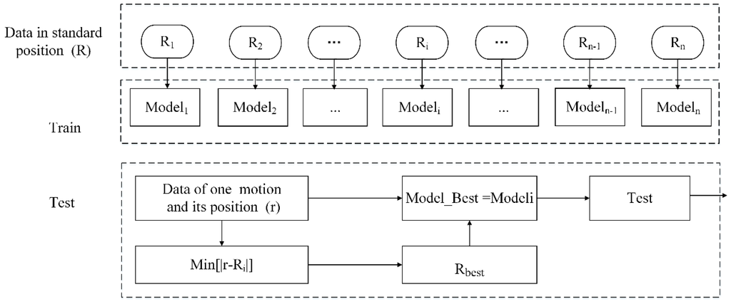 Sensors   Free Full-Text   Detection and Classification of Finer-Grained Human Activities Based ...
