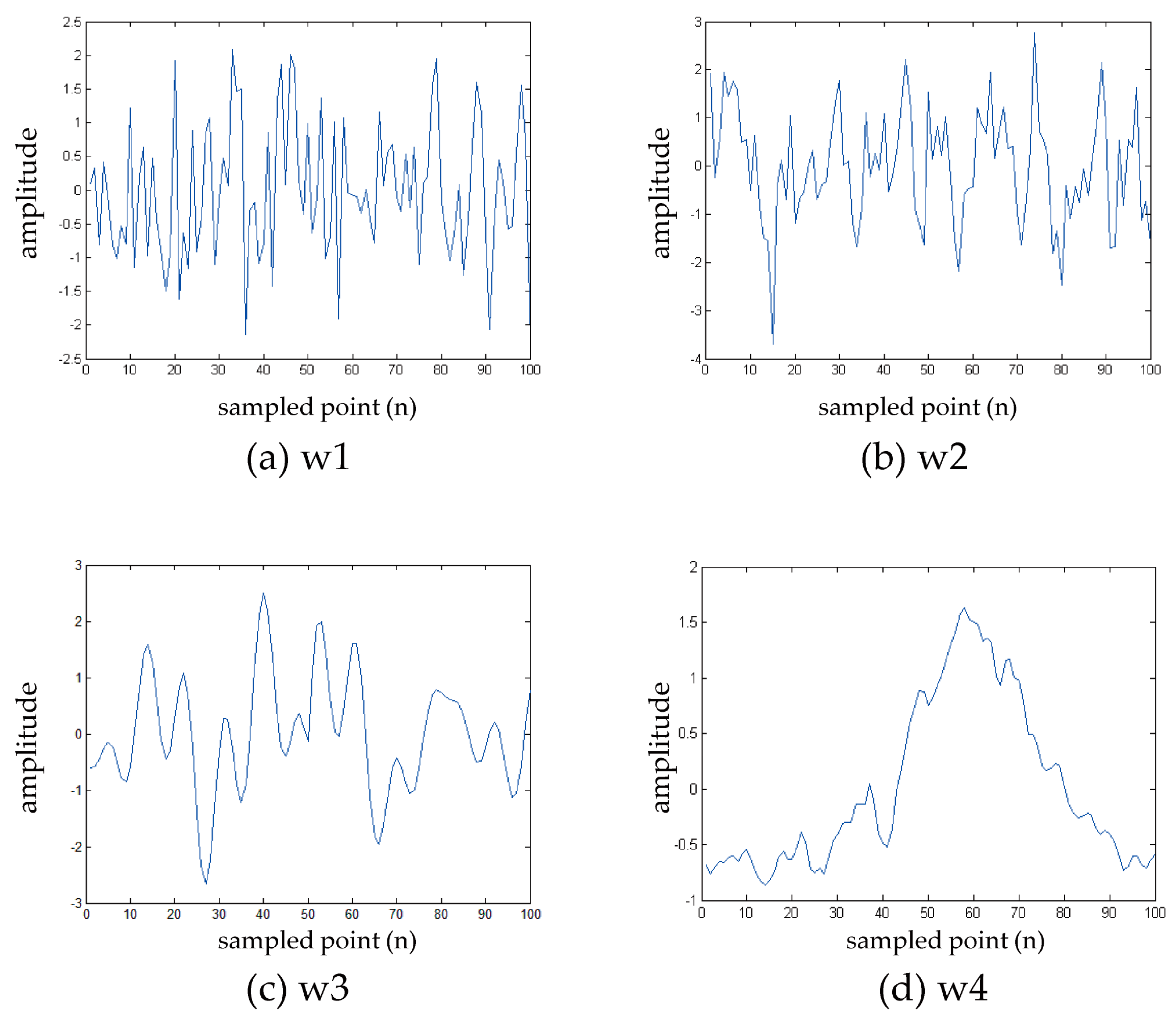 signal time deterministic for process c Steady-state mse convergence of lms adaptive filters with deterministic reference inputs with  deterministic signal that is time locked to a  process, whereas .