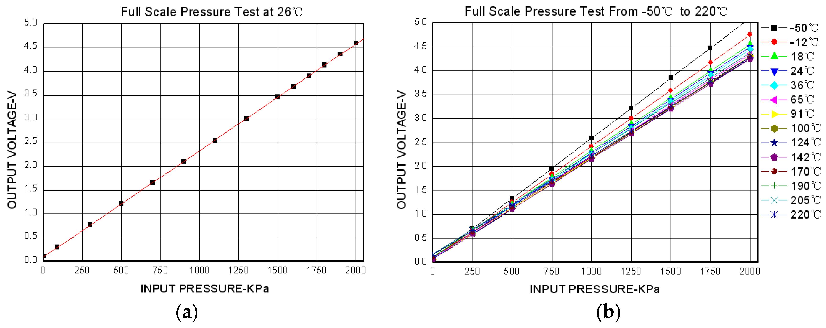 ring shape pressure sensor