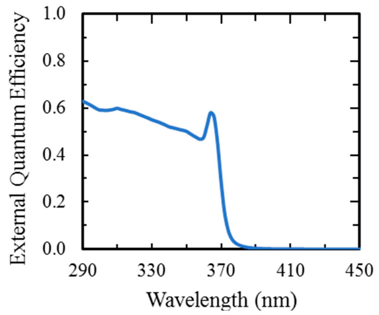 Sensors | Free Full-Text | Single Photon Counting UV Solar