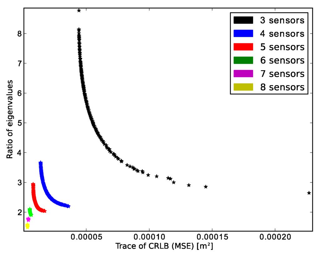 Sensors June 2016 Browse Articles Assembly Methods For Printed Circuit Boards Shriram Spark Open