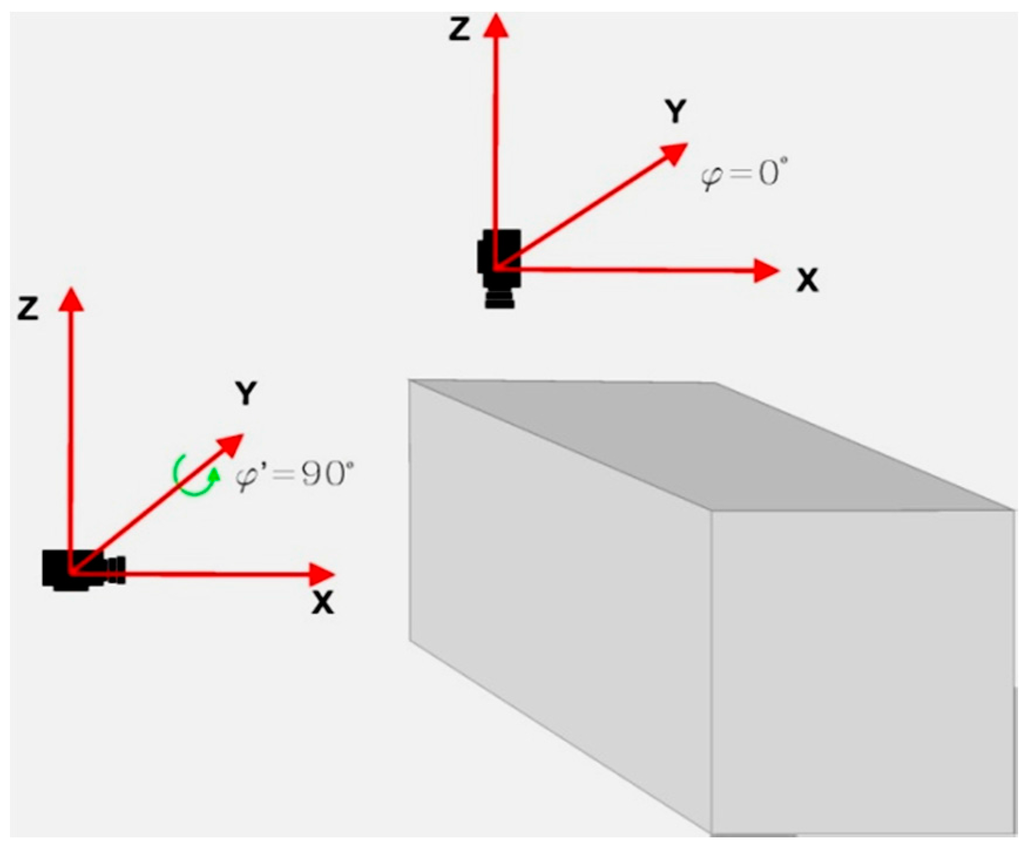 Sensors Free Full Text Fast Orientation Of Video