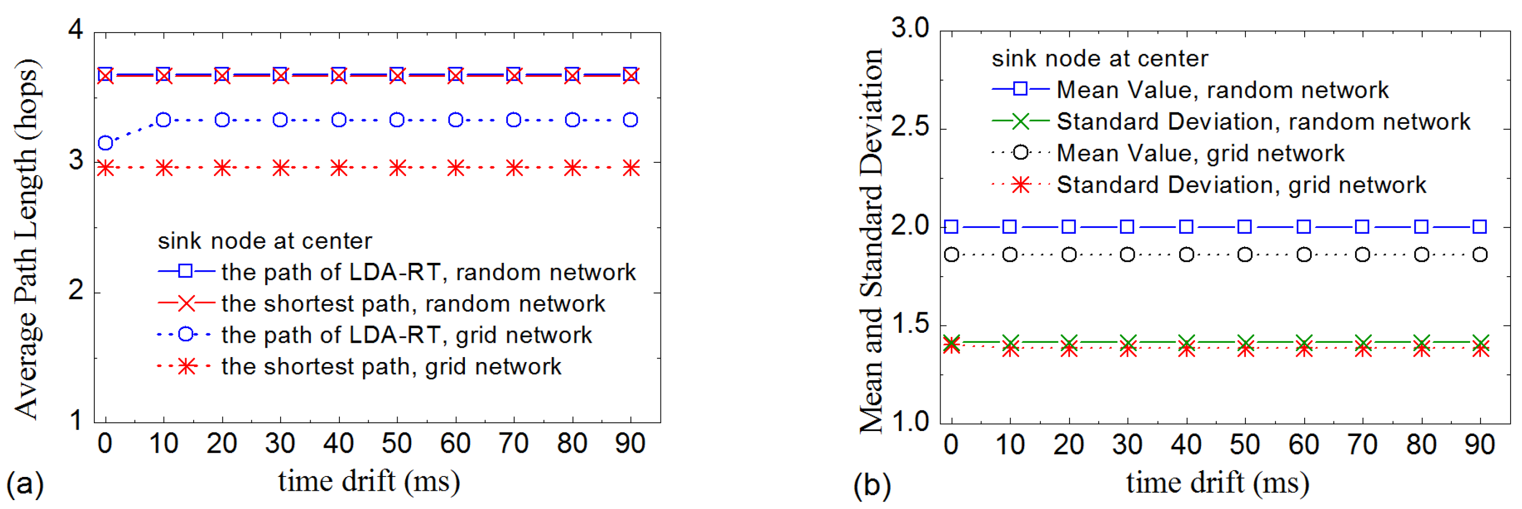 Sensors | Free Full-Text | A Method of Data Aggregation for Wearable