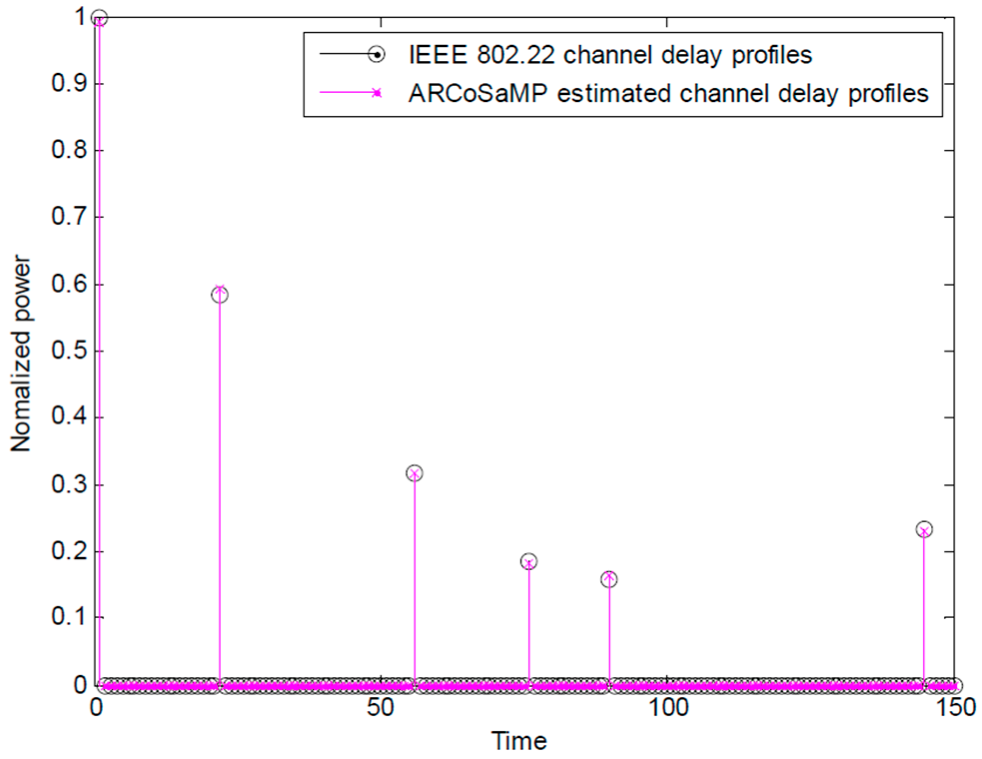 thesis on channel estimation