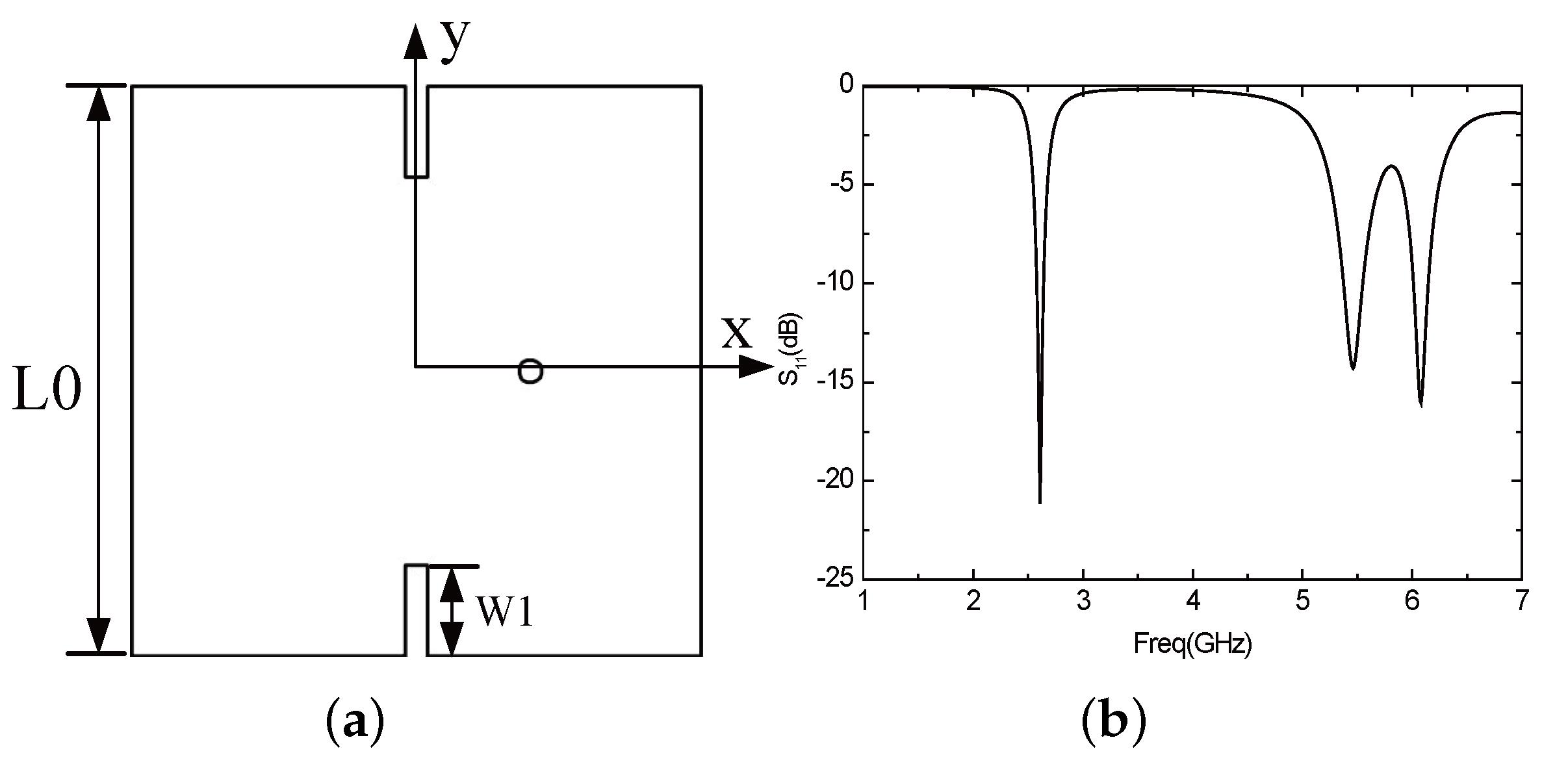 Sensors | Free Full-Text | Design of Miniaturized Dual-Band