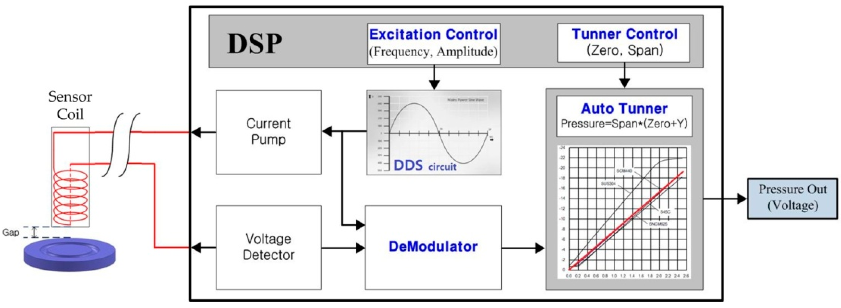 Sensors | Free Full-Text | Design of Diaphragm and Coil for Stable ...