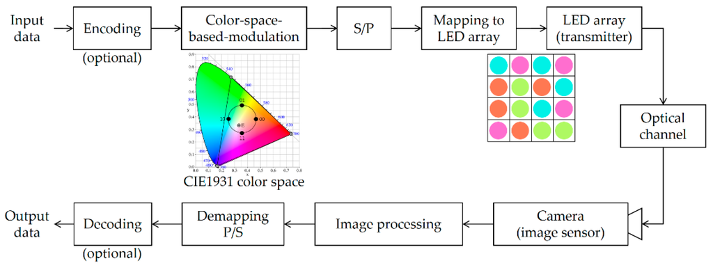 Sensors Special Issue Image Sensor Based Optical