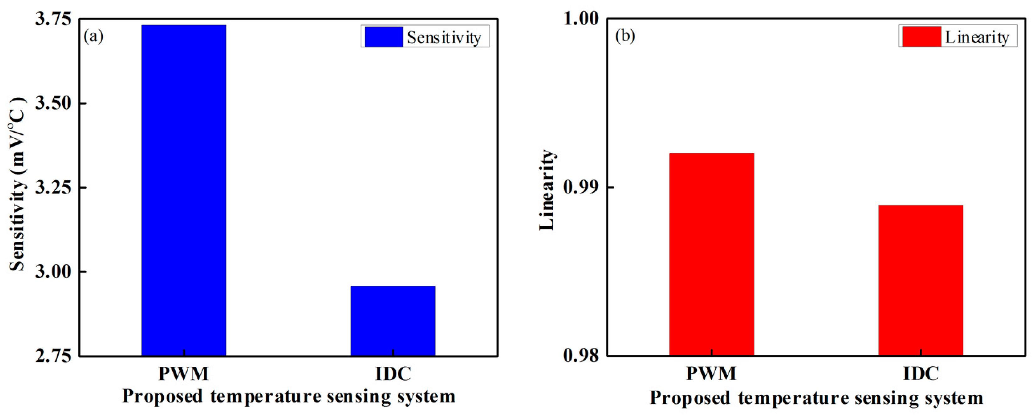 Sensors | Free Full-Text | Highly Sensitive Temperature Sensors ...