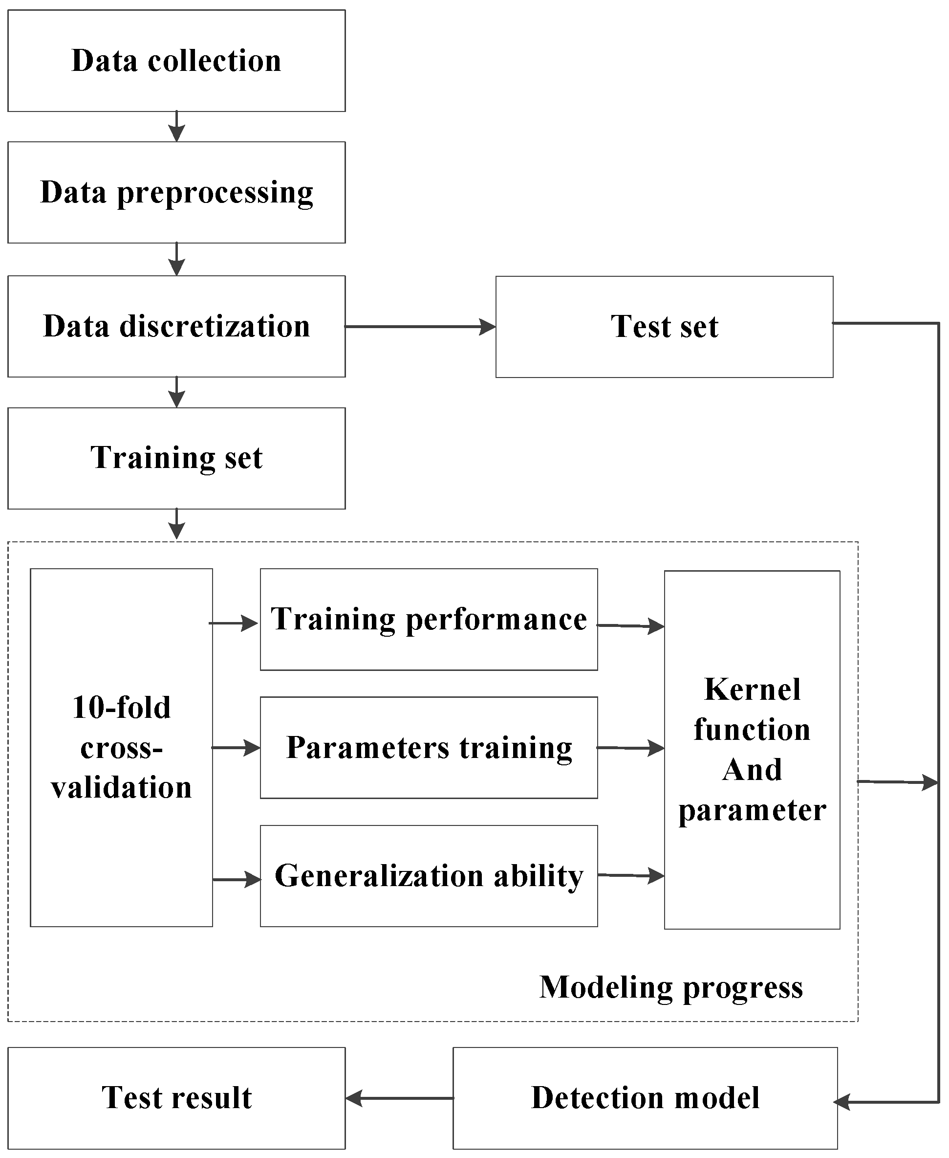 an analysis of the process of using the data analysis and comparisons of the different types of anal Association analysis: basic concepts and algorithms 330 chapter 6 association analysis data set comparisons, where n is the.