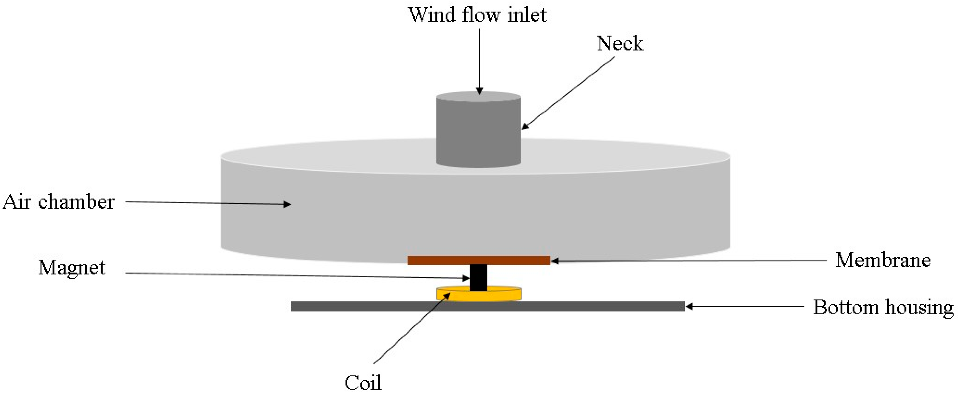 Sensors | Free Full-Text | Portable Wind Energy Harvesters for Low ...