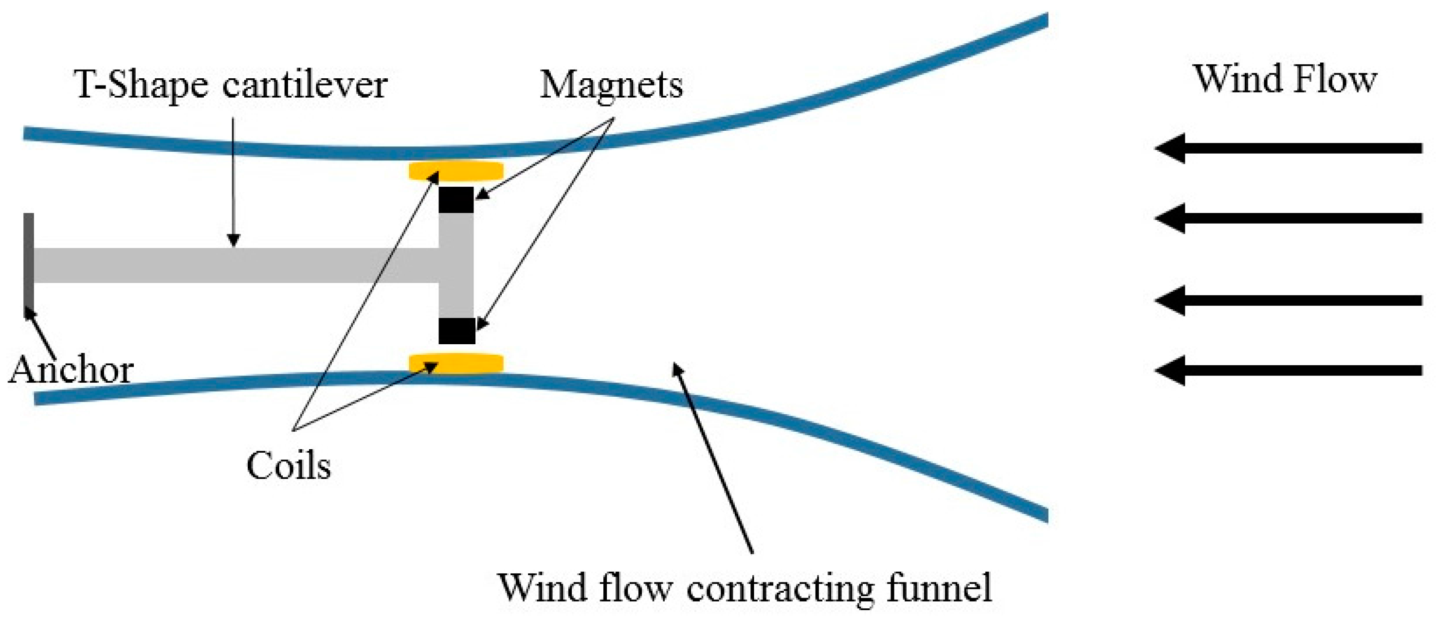 Sensors Free Full Text Portable Wind Energy Harvesters For Low Wiring Diagram Likewise Power Plant Schematic 16 01101 G013 1024 Figure 13 The Electromagnetic Harvester With Flow