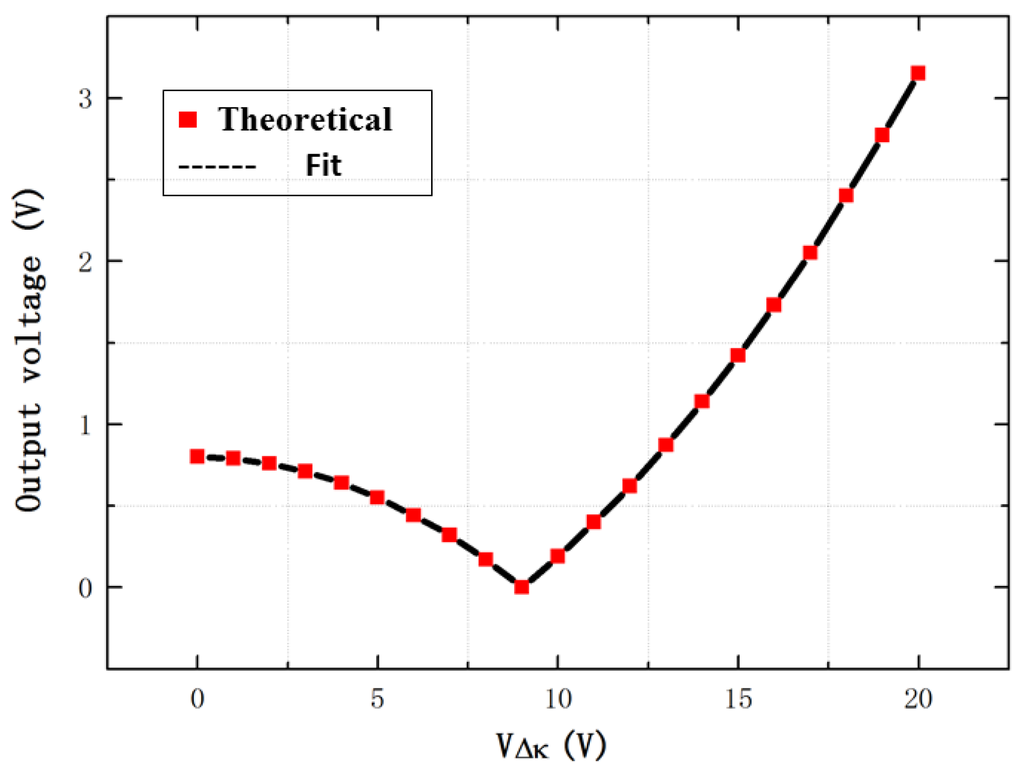 Sensors | July 2016 - Browse Articles