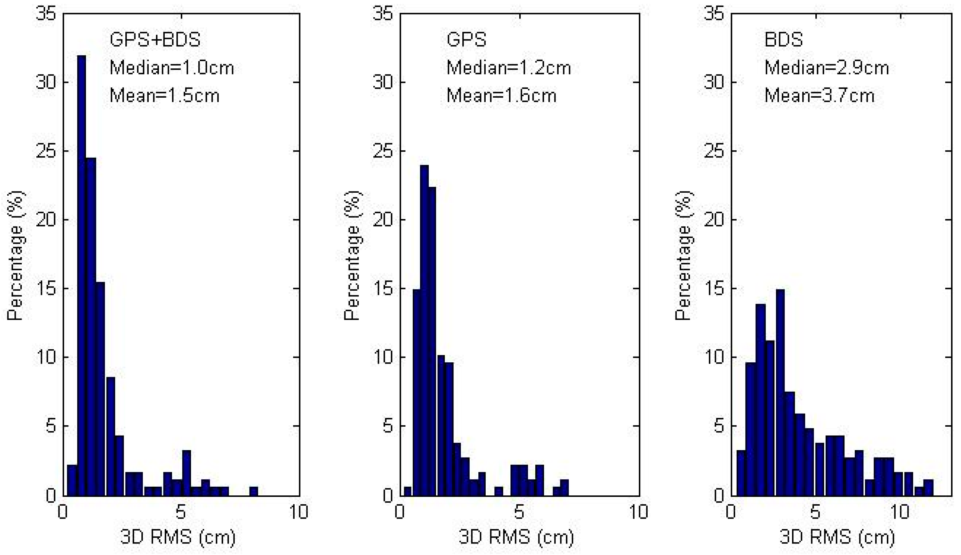 Sensors | Free Full-Text | Modeling and Assessment of GPS