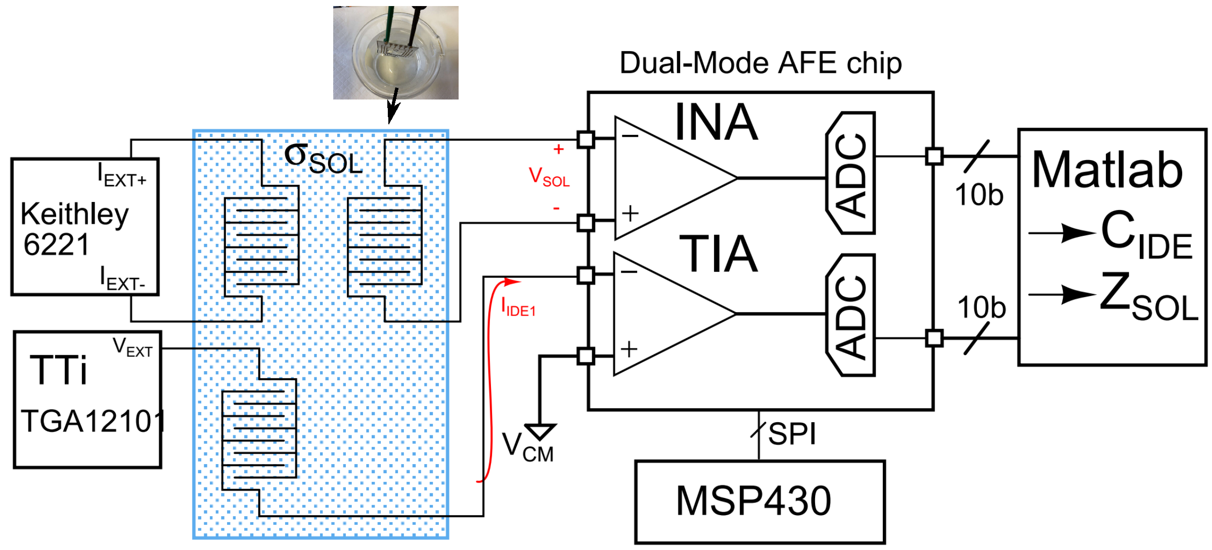 Sensors | Free Full-Text | Wideband Fully-Programmable Dual
