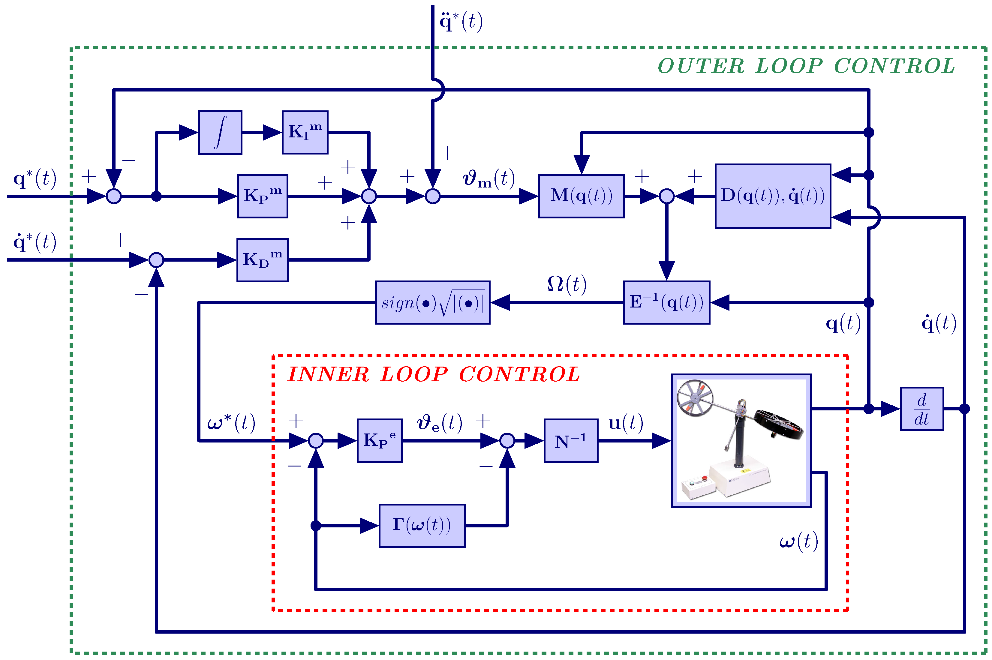 """twin rotor mimo system thesis This is to certify that the thesis titled """"optimal controller design for twin rotor mimo system """", by ankesh kumar agrawal , submitted to the national institute of technology, rourkela for the award of degree of master of technology with specialization in control ."""