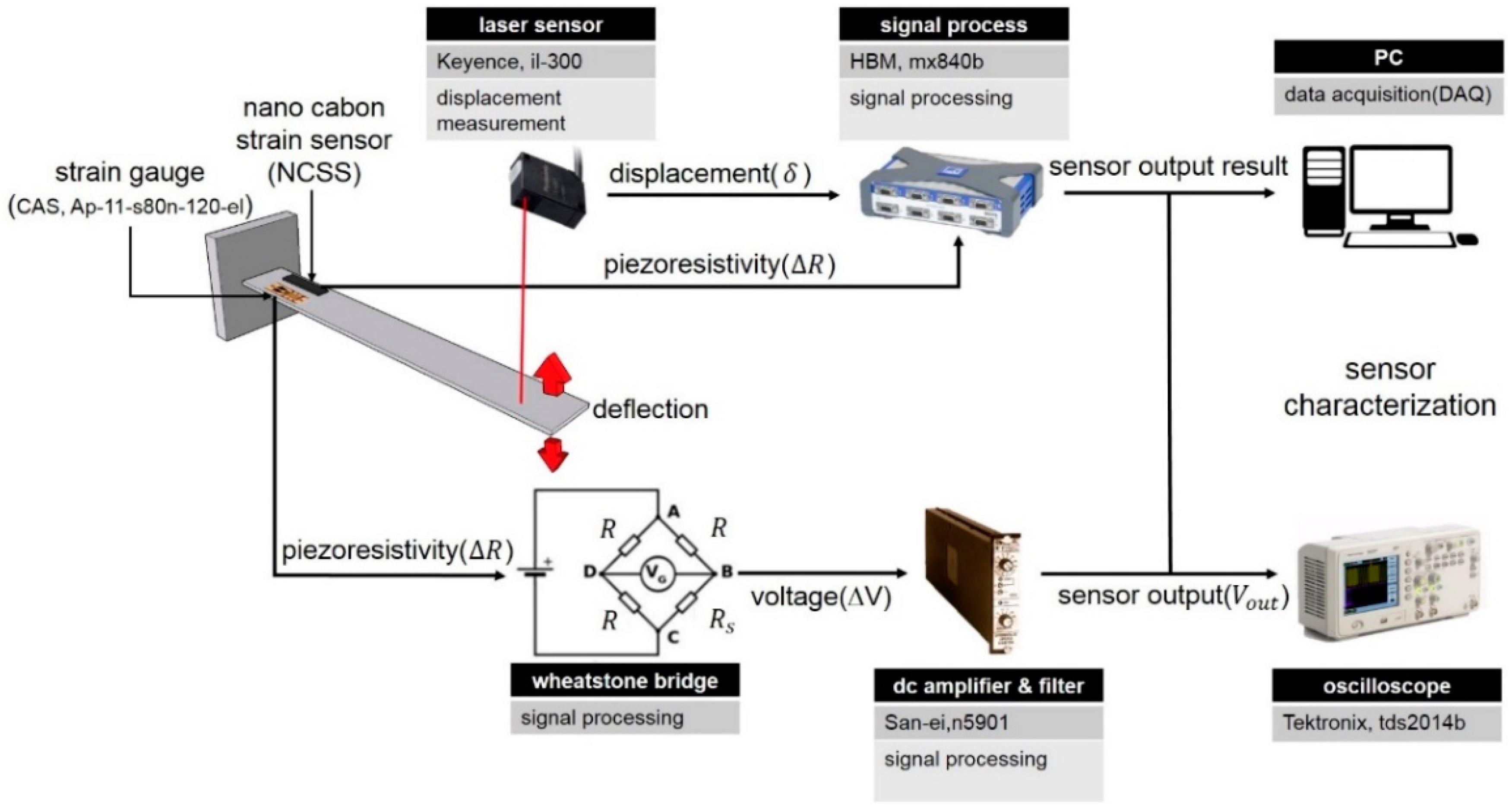 Keyence Il 1000 Wiring Diagram Sensors Free Full Text A Spray On Carbon Nanotube Artificial
