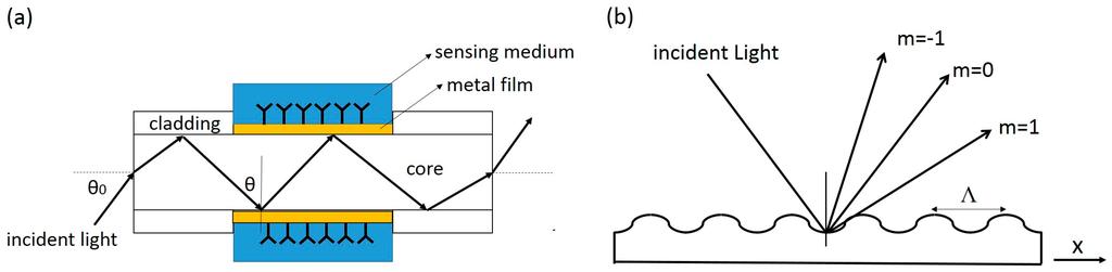 surface plasmon resonance principle pdf