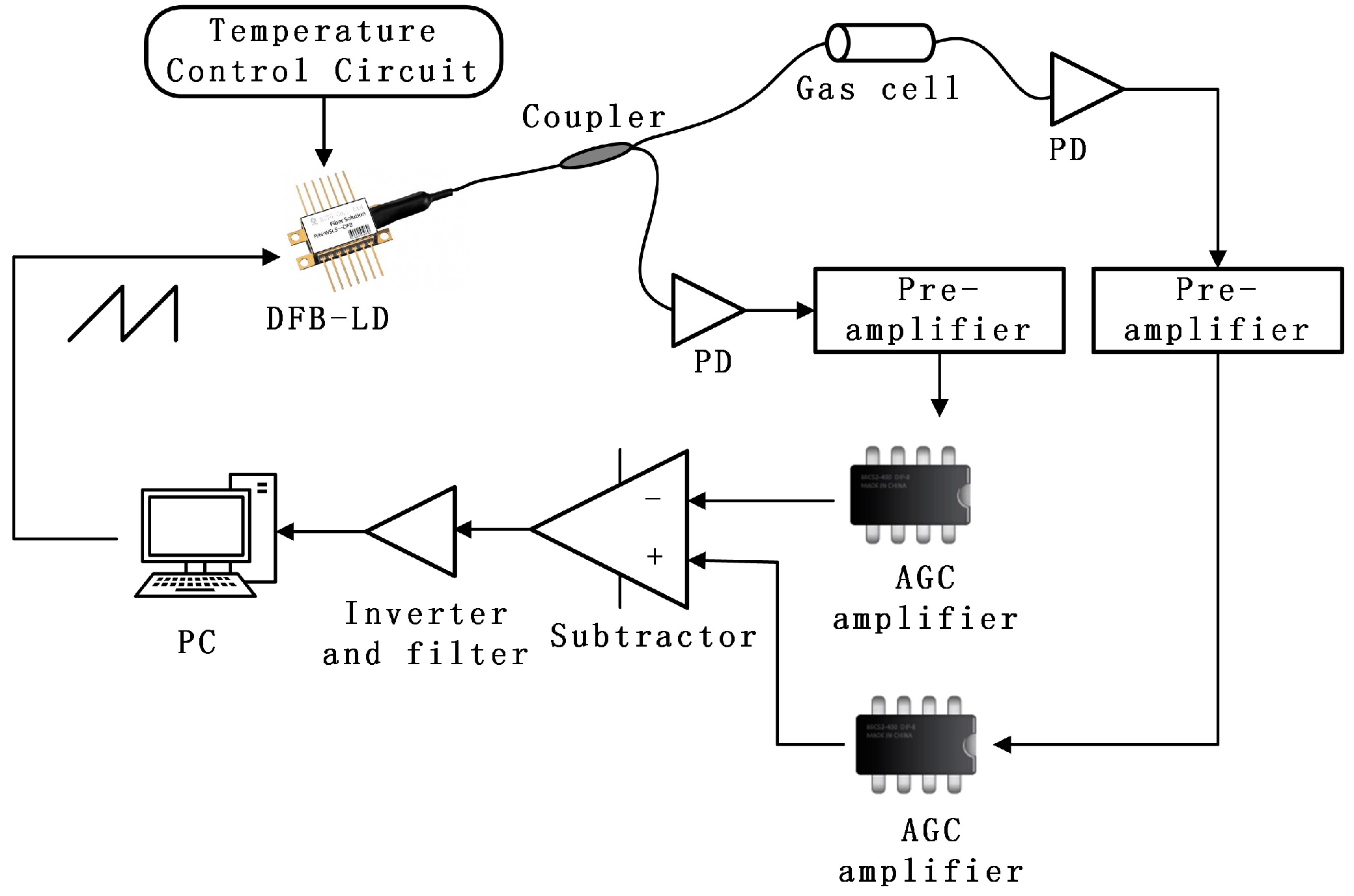Fiber Optic Controls Wiring Diagram Detailed Schematic Diagrams Sensors Free Full Text A Robust Distributed Multipoint Home