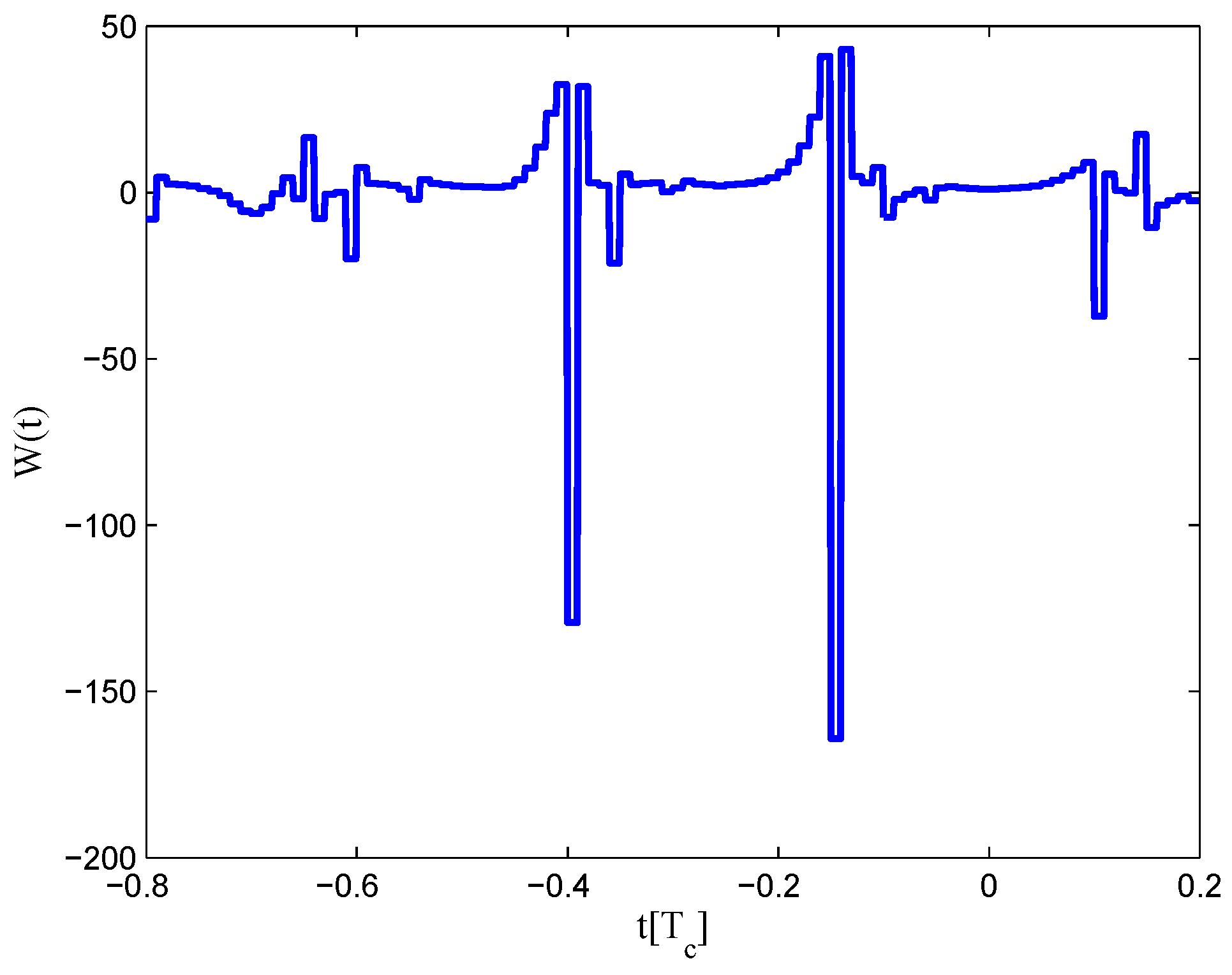 least square method code