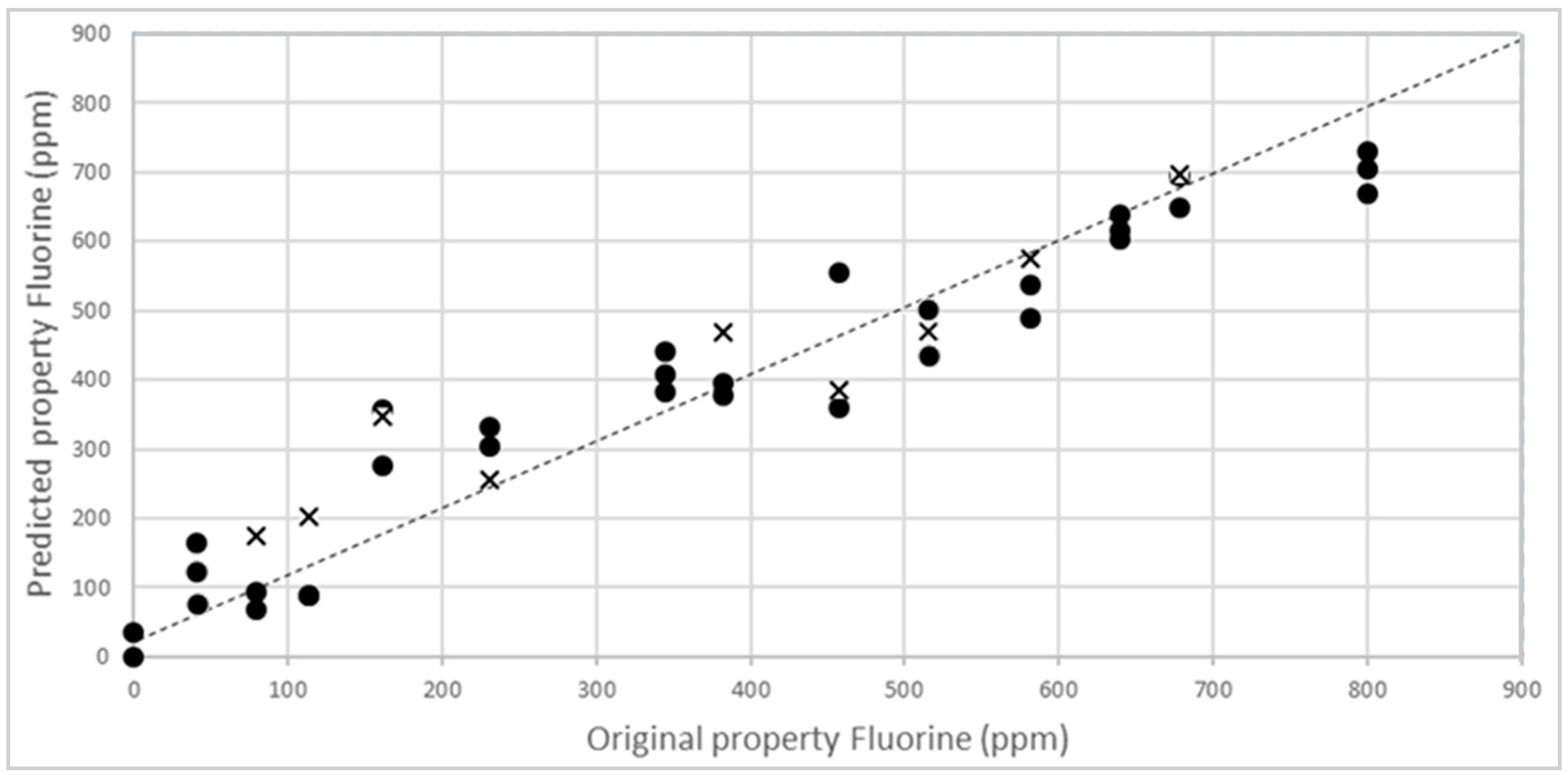 ise determination of fluoride content in The medical lab contacted hanna instruments in search of a fluoride ion selective electrode 8308 for determination of fluoride in content from hanna delivered.