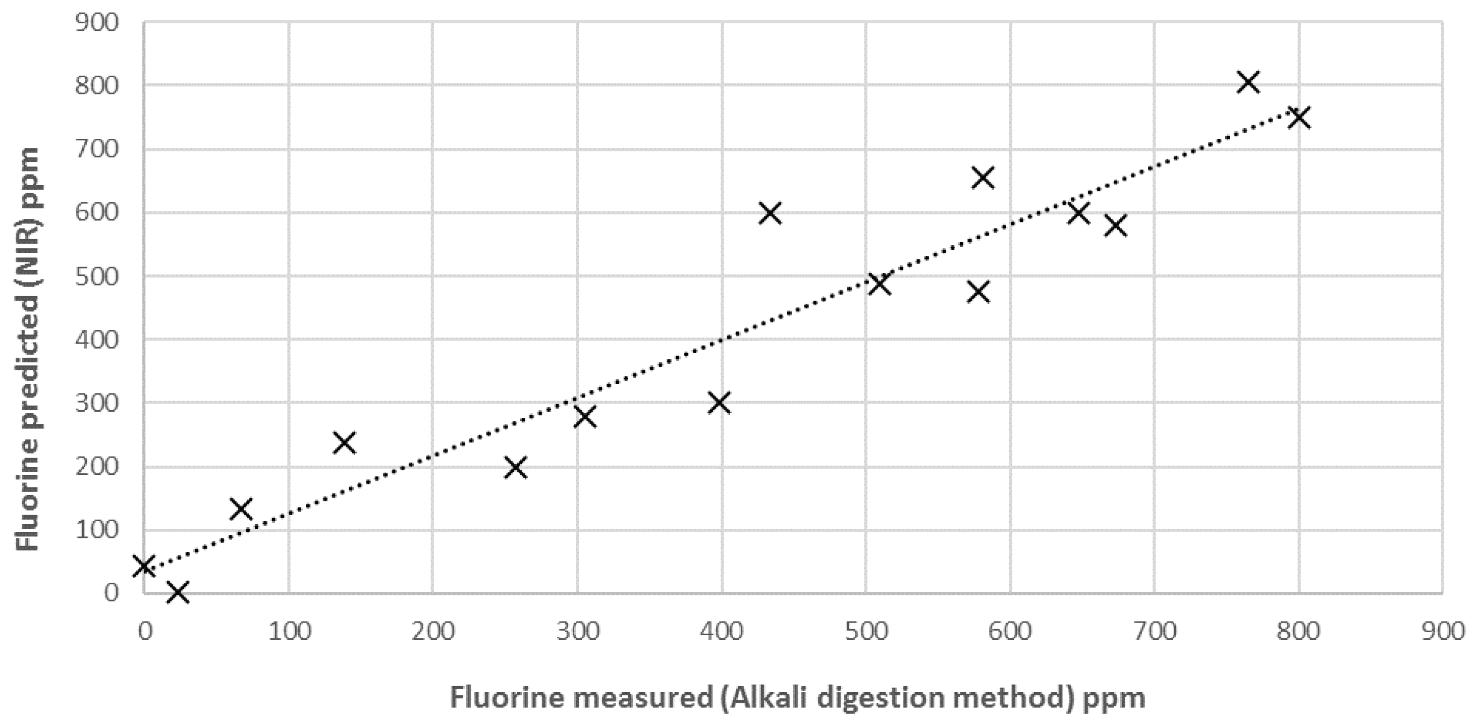 ise determination of fluoride content in