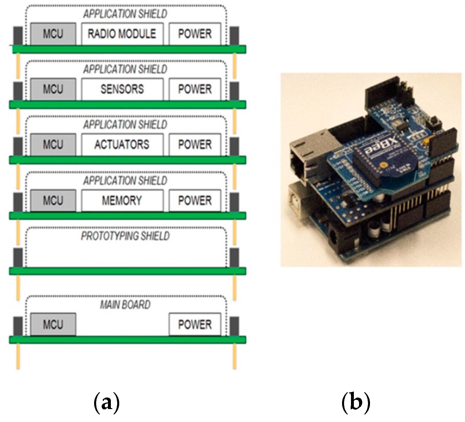 Sensors free full text sensotube a scalable hardware