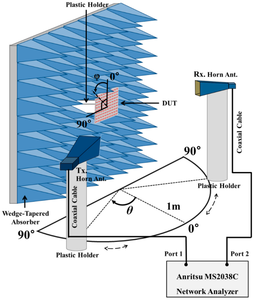 Sensors | Free Full-Text | A Fluidically Tunable Metasurface ...