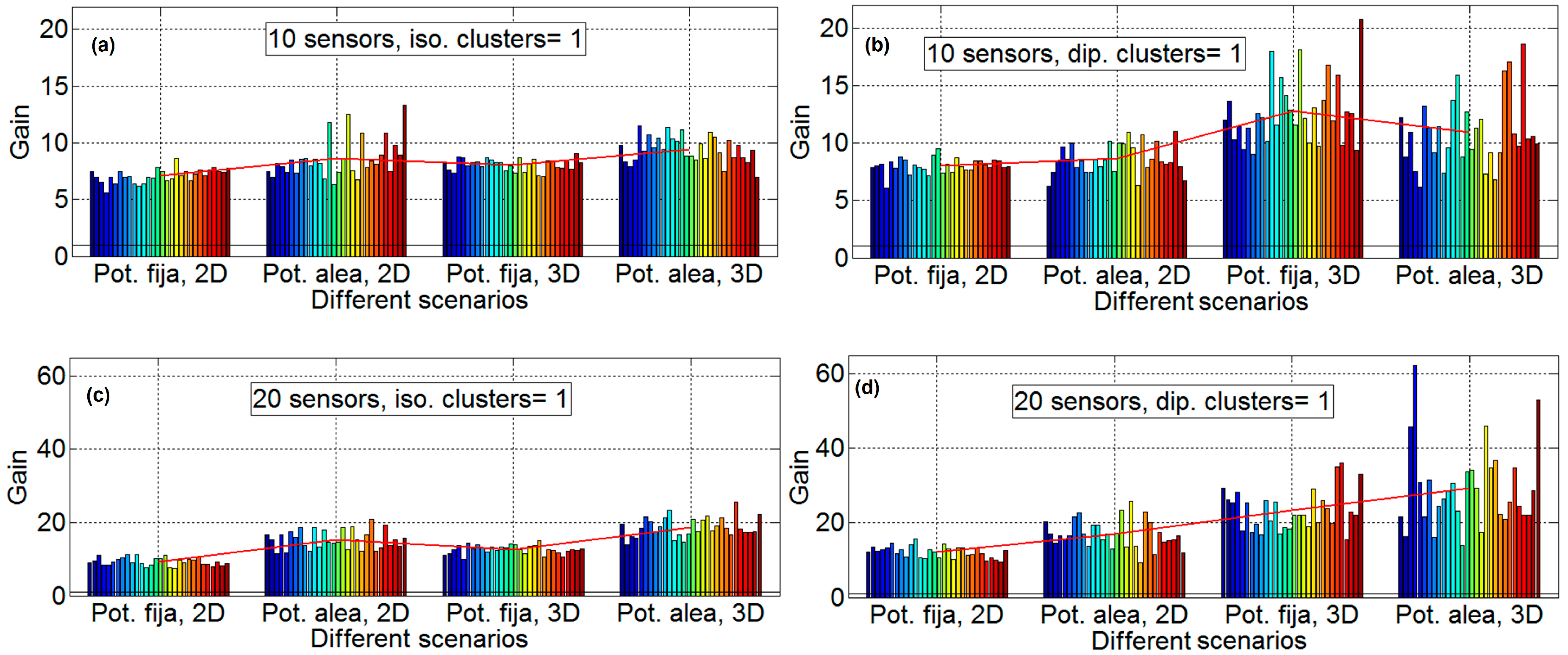 Sensors | Free Full-Text | Clustering and Beamforming for Efficient