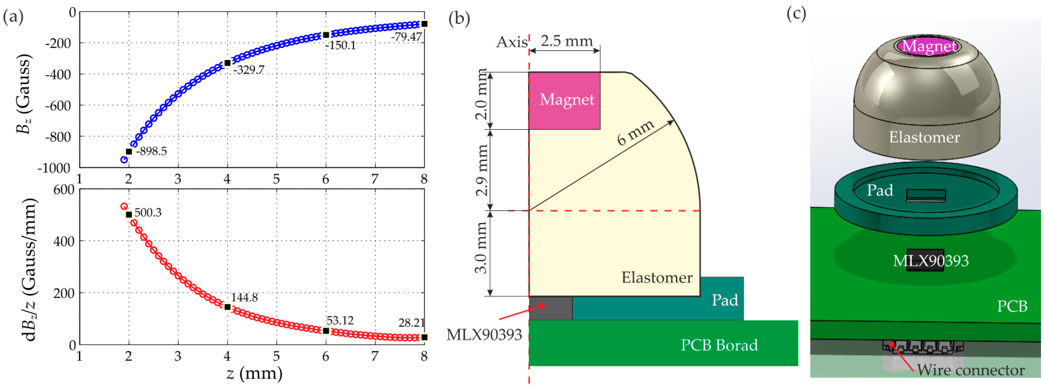 Sensors Free Full Text Design Methodology For Magnetic Field Geomagnetic Detector Circuit 16 01356 G008