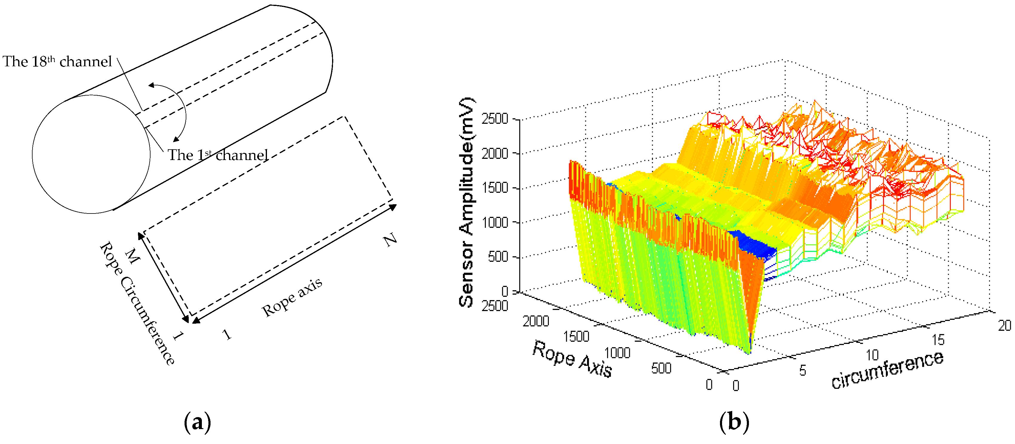 Sensors | Free Full-Text | Quantitative Inspection of Remanence of ...