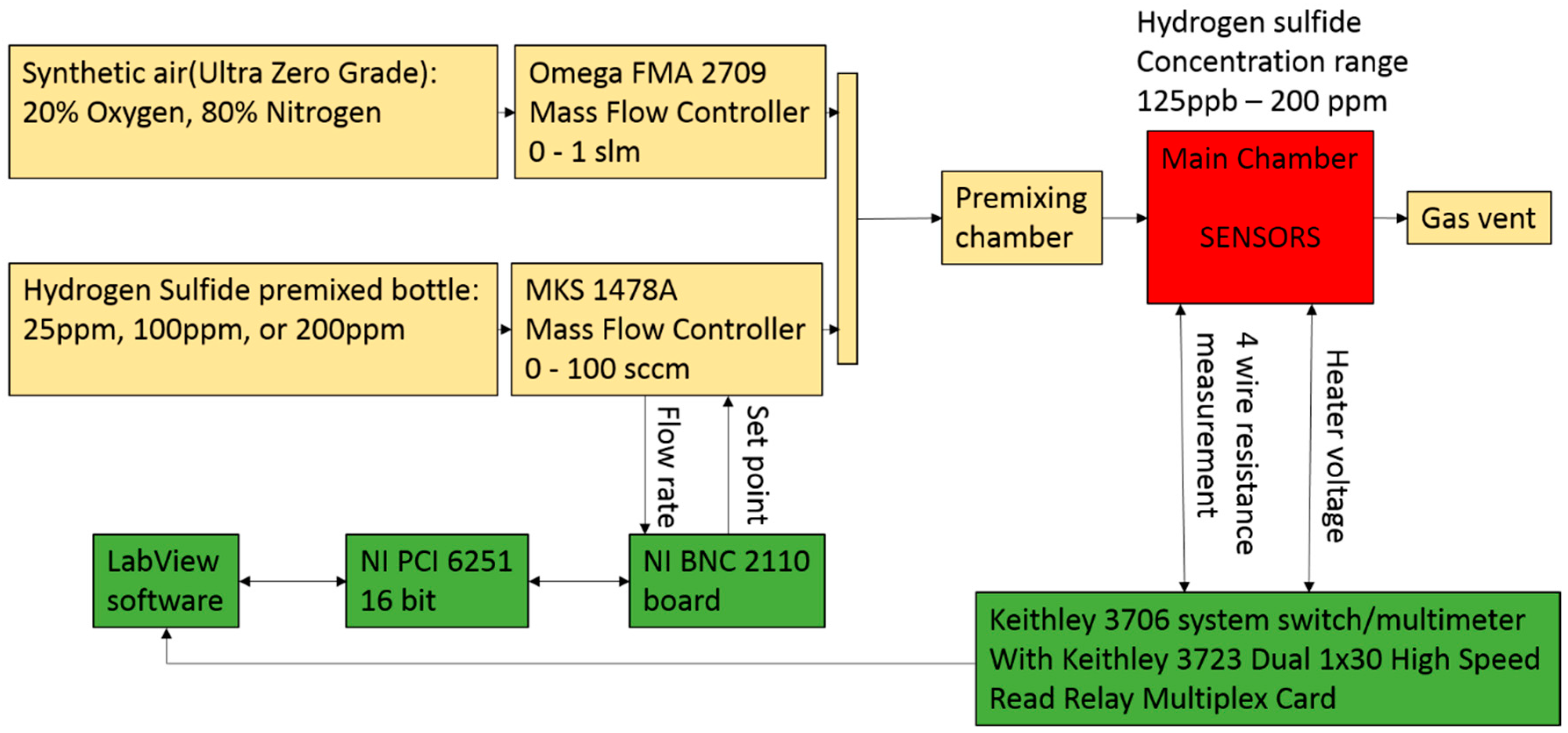 hydrogen concentration sensor selection for the