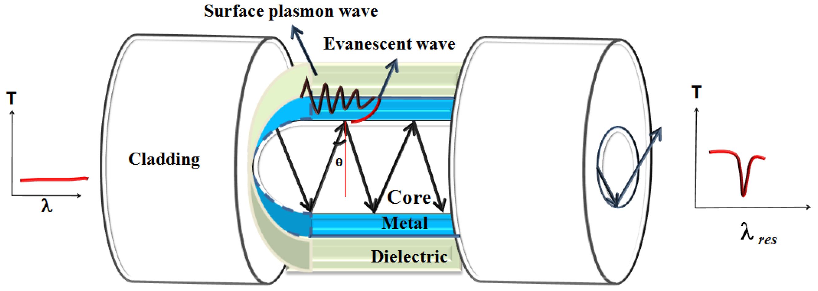Sensors Free Full Text Surface Plasmon Resonance Based Fiber Opto 22 Ssr Wiring Diagram 16 01381 G002
