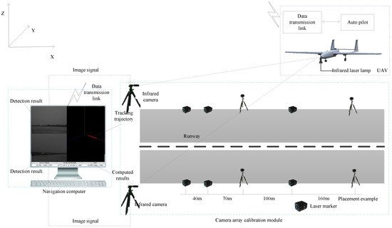 A Ground-Based Near Infrared Camera Array System for UAV Auto-Landing in GPS-Denied Environment