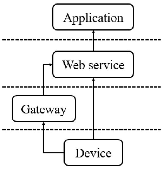 A Web Service Protocol Realizing Interoperable Internet of Things Tasking Capability