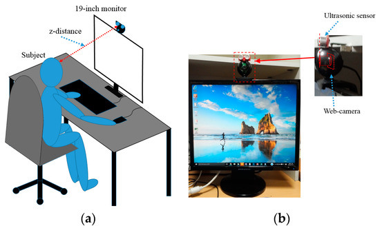 Empirical Study on Designing of Gaze Tracking Camera Based on the Information of User's Head Movement